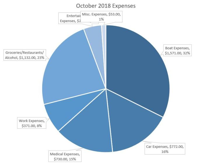 pie graph of our October 2018 living expenses for living on our sailboat as a family of four in the Pacific Northwest