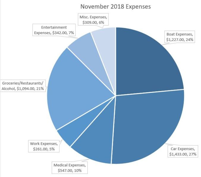 pie graph of our expenses living aboard our 40-foot sailboat in Portland Oregon as a family of four in November 2018