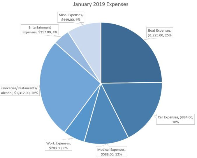 Budget and expense report for a family of four preparing for long term sailing and cruising