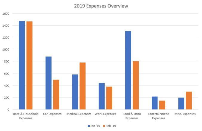 Expenses Bar Graph - Boat Budget Mosaic Voyage February 2019